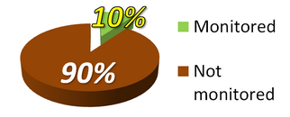 Pie chart showing only 10% of businesses use a GPS Tracker to monitor their company vehicles.